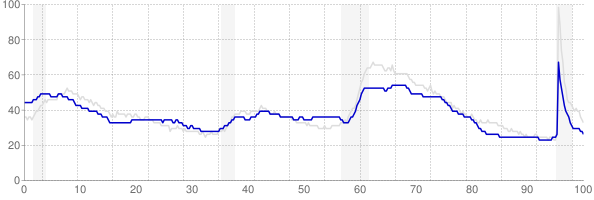 Arkansas monthly unemployment rate chart from 1990 to September 2021